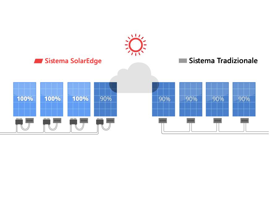 ottimizzatori solaredge 2