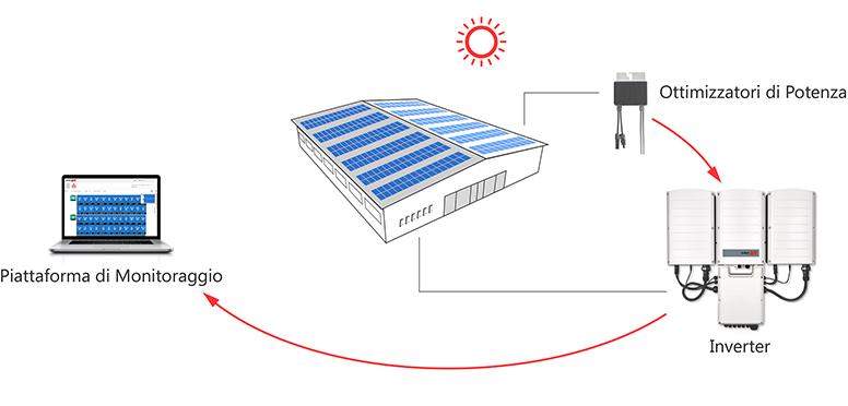 schema di funzionamento ottimizzatori solaredge